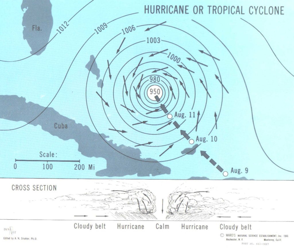 The cross section view of hurricanes and the cyclones in the tropical region.