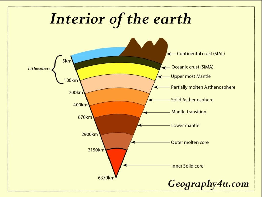 Interior of earth diagram