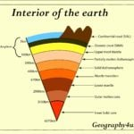 Interior of earth diagram