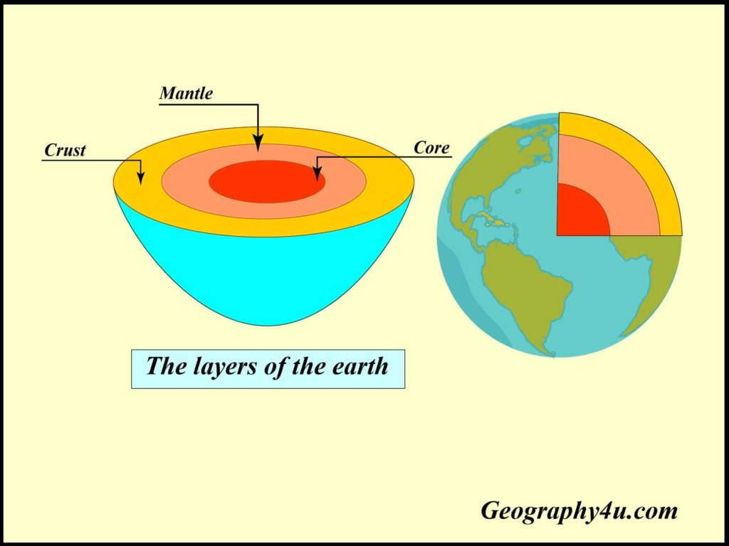 Layers of earth model