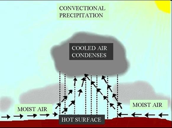 Convectional rainfall and precipitation