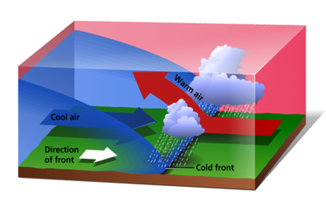 Frontal rainfall