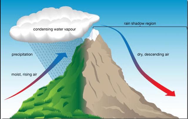 orographic rainfall and precipitation
