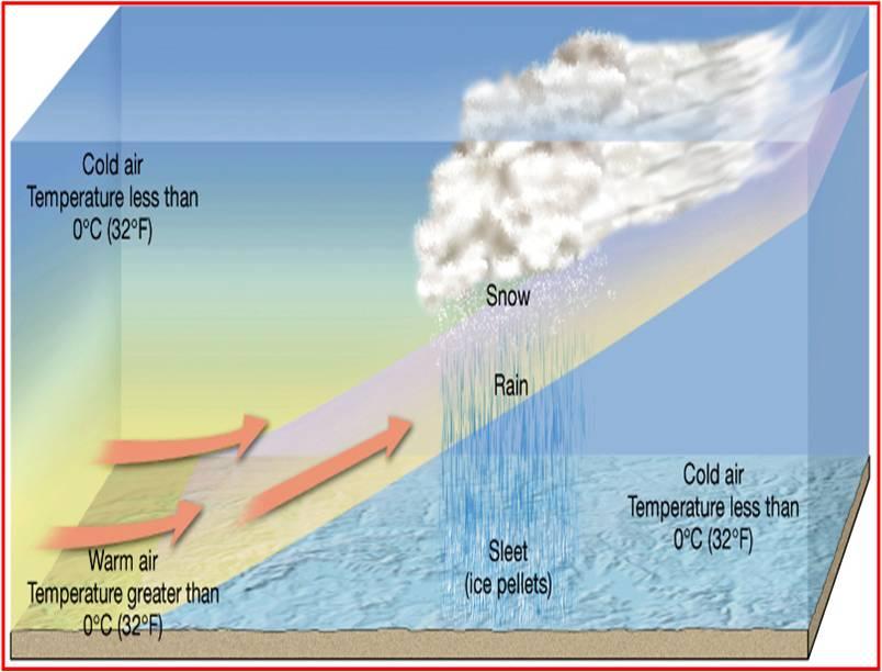 Sleet formation in precipitation