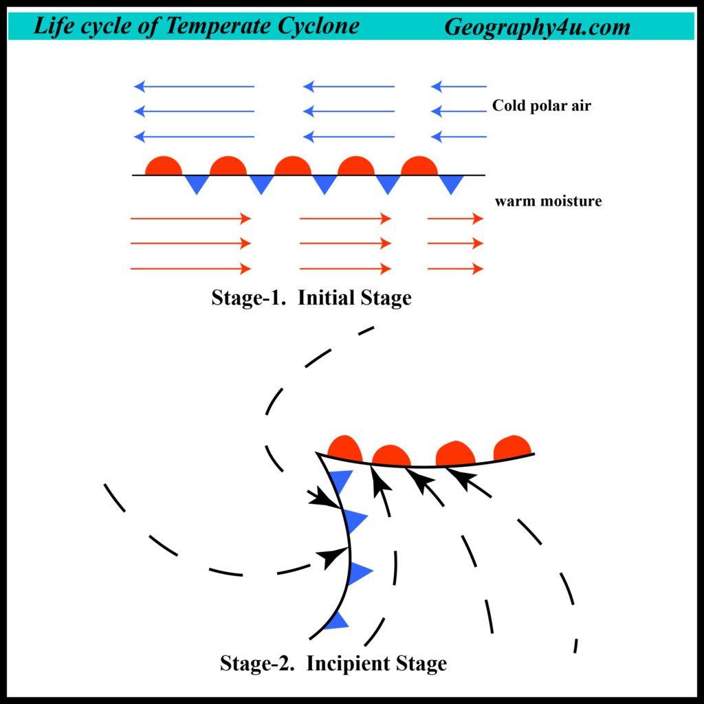 Origin of temperate cyclone