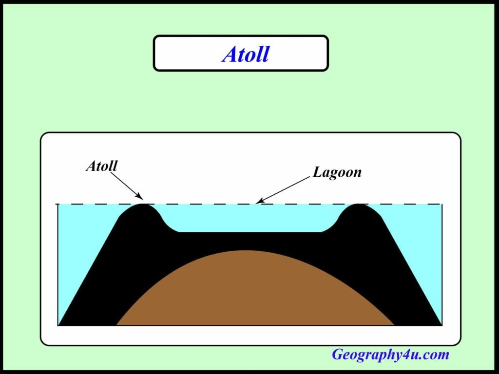 Coral reef diagram- Atoll reefs
