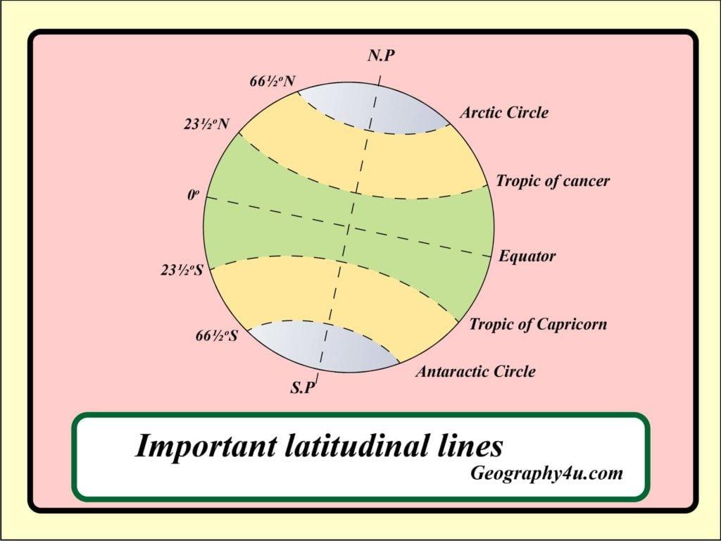 Latitudes and longitudes map diagram