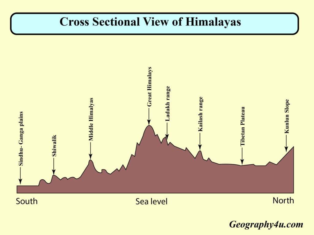 Cross sectional view of mountain Himalaya diagram