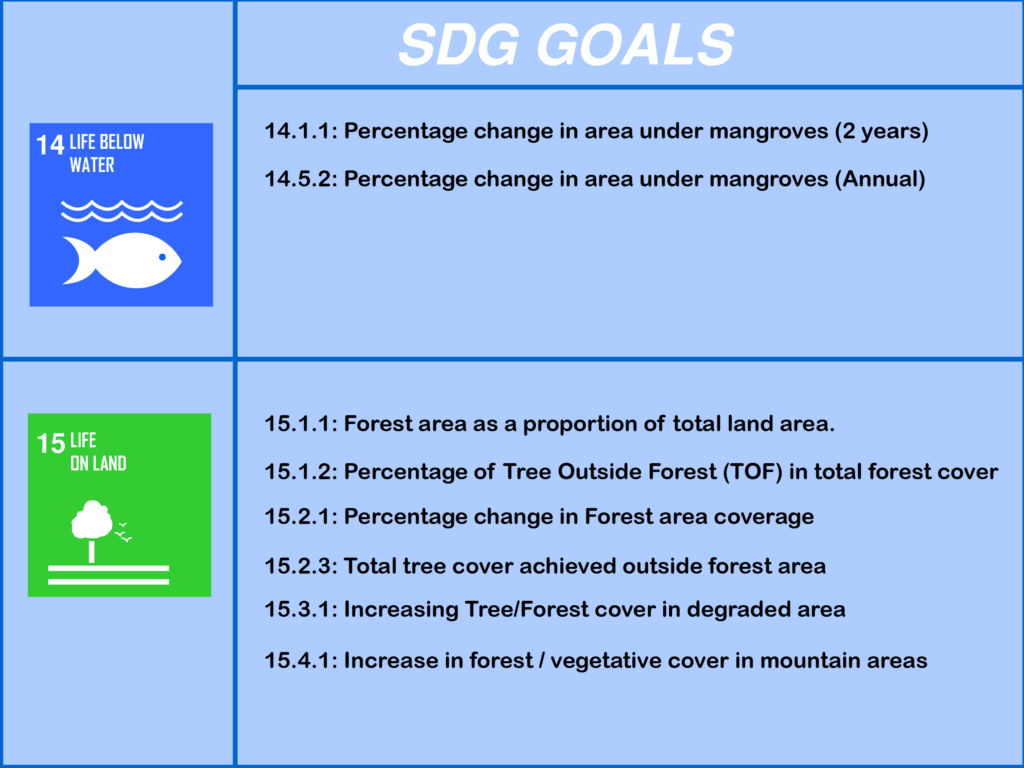 SDF goals for forest