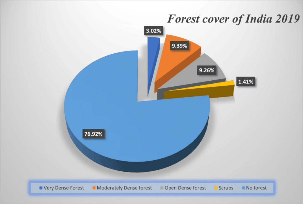 Forest cover of india 2020