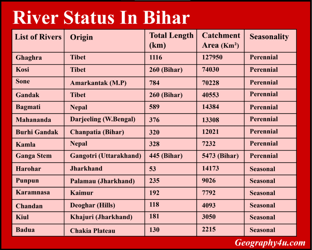 Rivers in bihar map