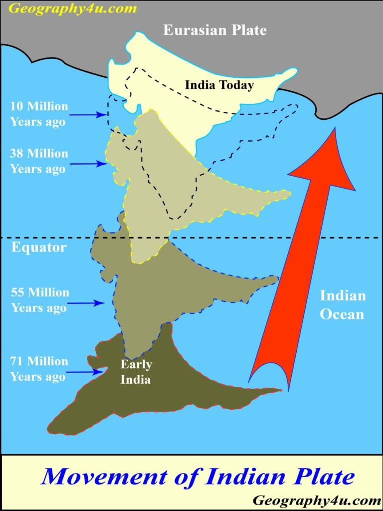 Formation of Himalayas mountain