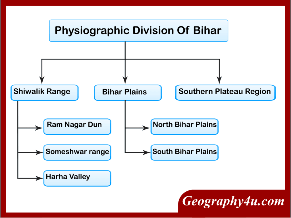 Physiography of Bihar