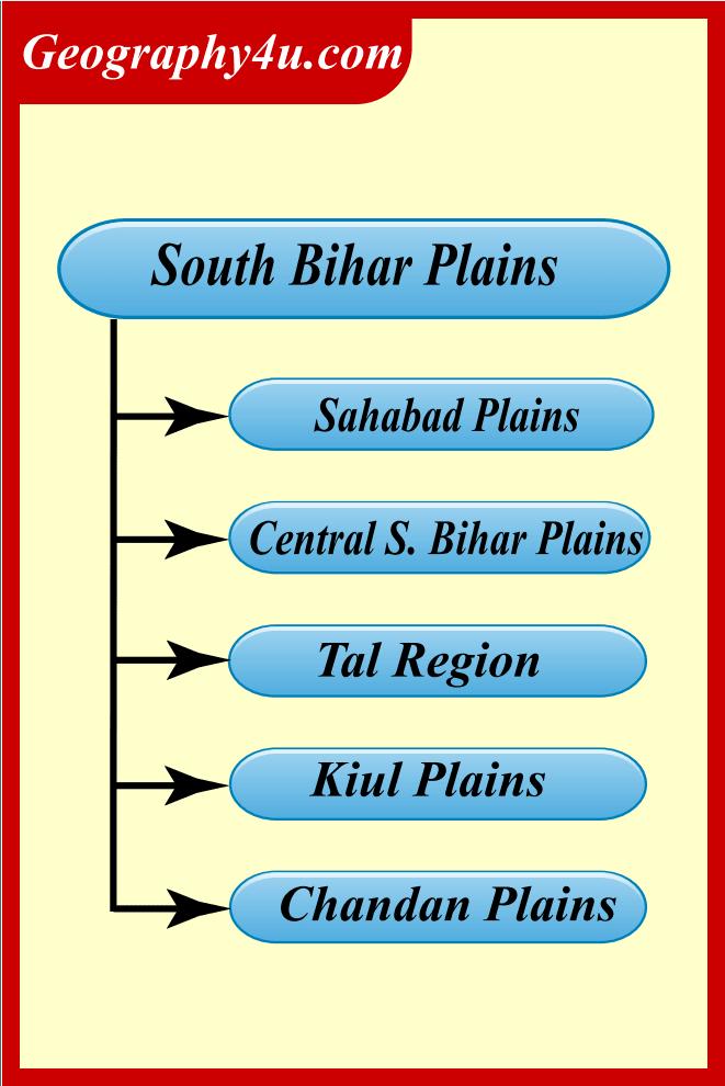 Plains of South Bihar