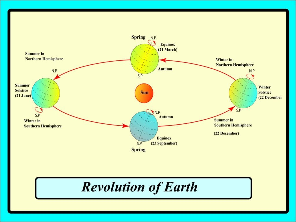 Revolution of earth diagram