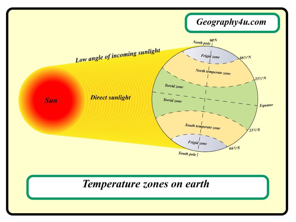 Temperature zones on earth diagram
