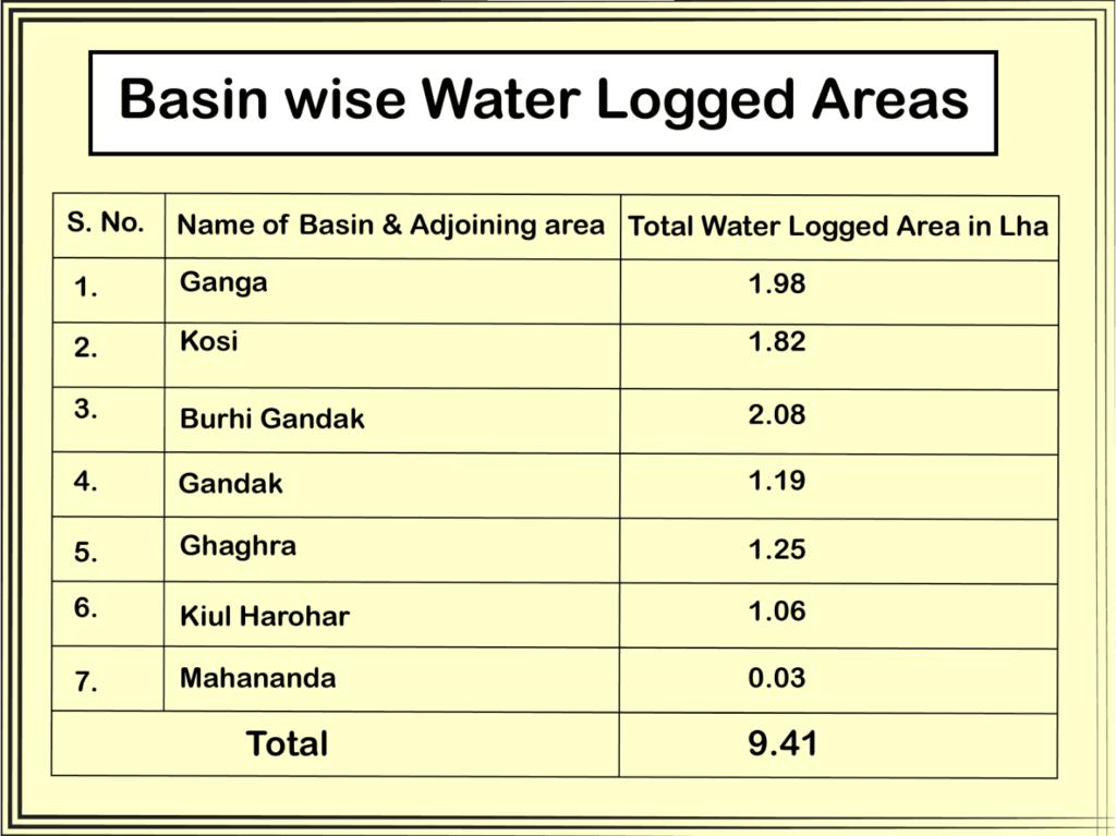 water logging in bihar