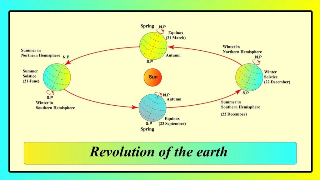 Revolution of the earth diagram