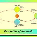 Revolution of the earth diagram