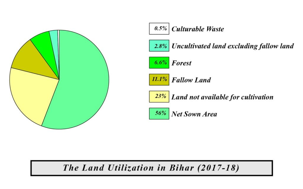 agriculture in bihar map