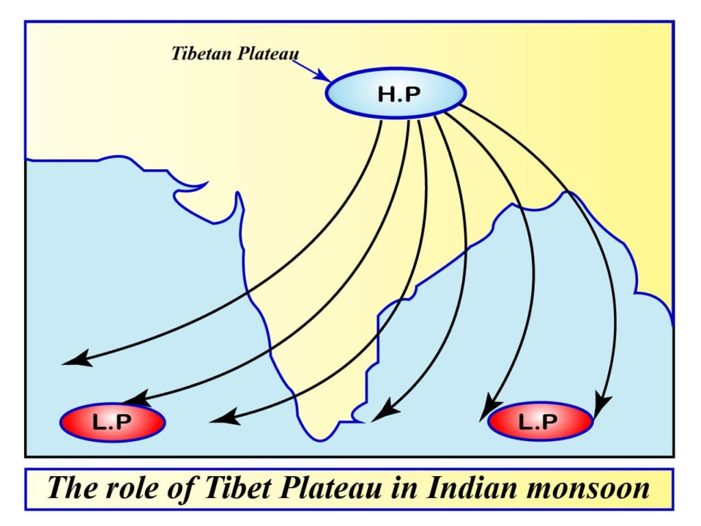 the role of Tibet Plateau in Indian monsoon