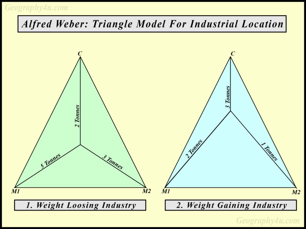 weber's theory of industrial location upsc diagram