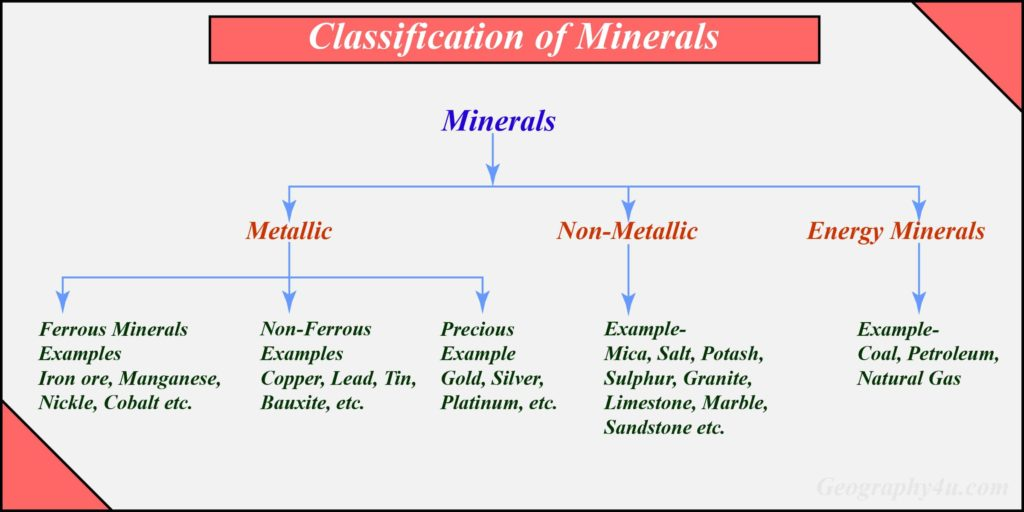 classification of mineral resources of india