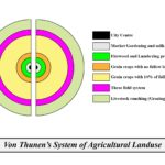 von Thunen theory of agricultural location