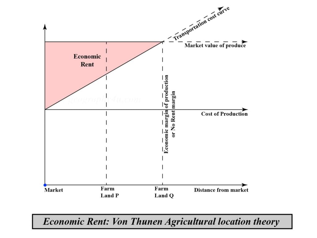 Von Thunen theory of agricultural location pdf