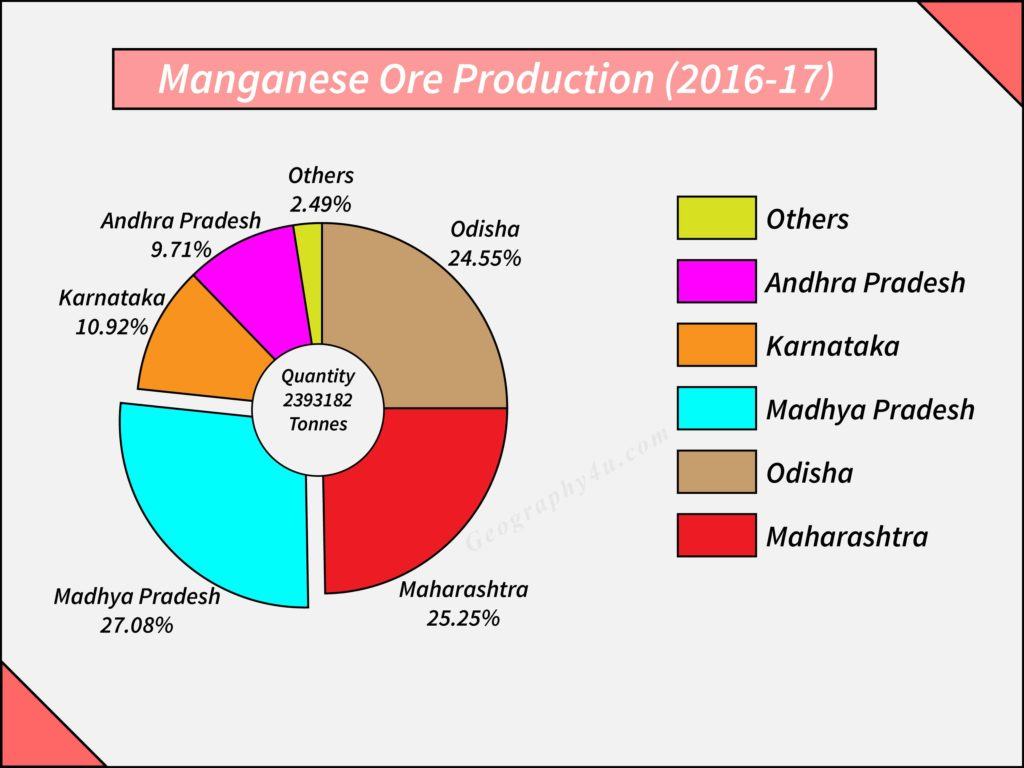 mineral resources in India: manganese ore